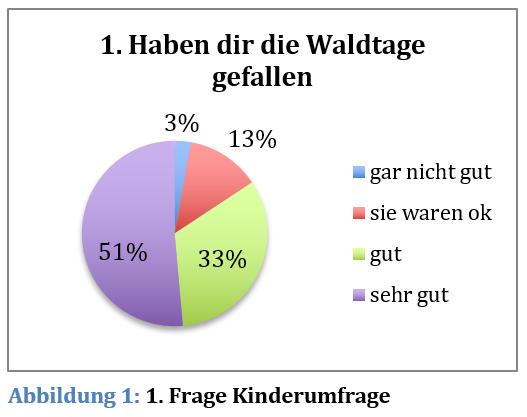 Diagramm1
